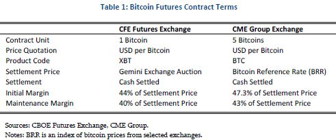 cme bitcoin futures margin)