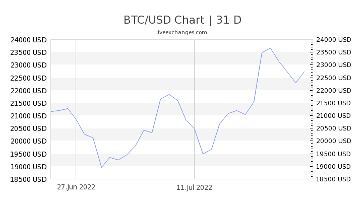 bitcoin usd exchange rate)
